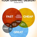 Funny Posters and Charts for the Graphic Designer … thanks Krupa
